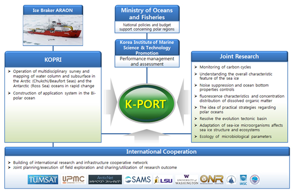 R&D Implementation Scheme for K-PORT project